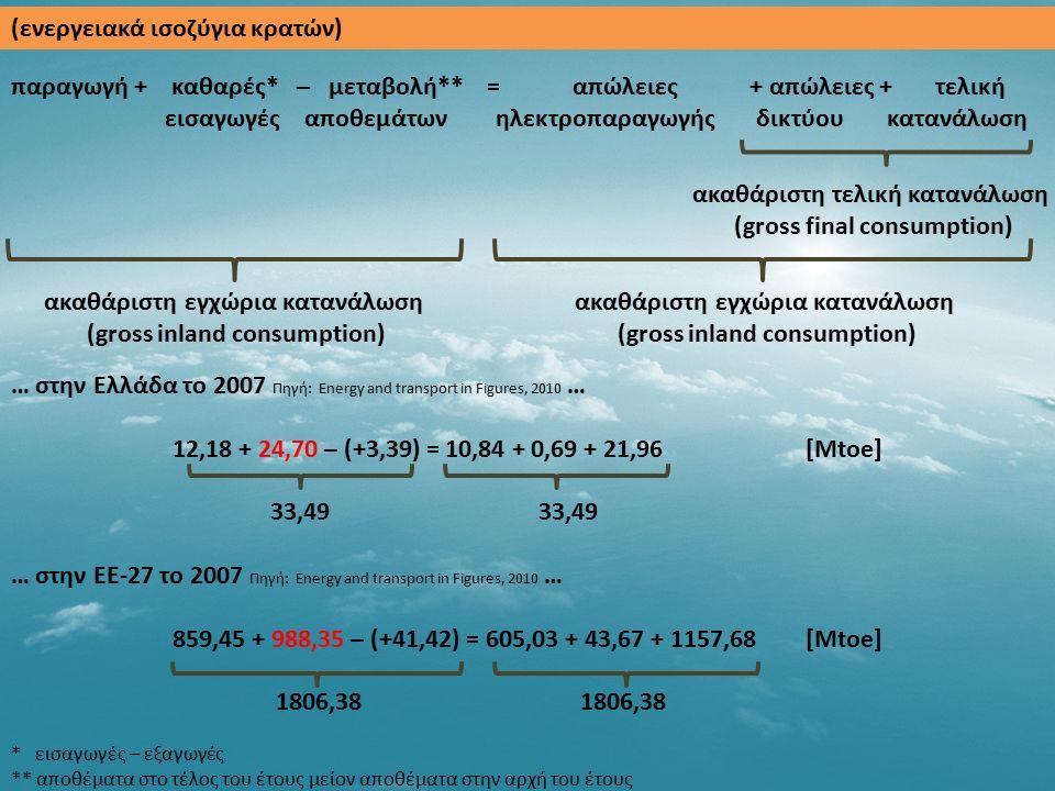 (ενεργειακά ισοζύγια κρατών) παραγωγή + καθαρές* – μεταβολή** = απώλειες + απώλειες + τελική εισαγωγές αποθεμάτων ηλεκτροπαραγωγής δικτύου κατανάλωση