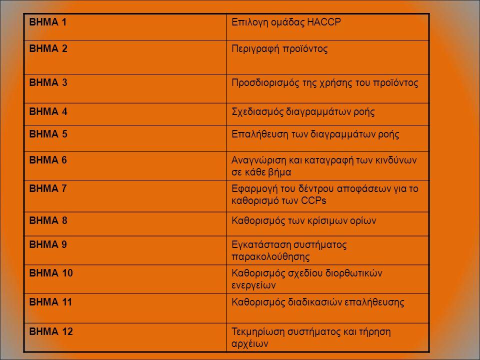 BHMA 1Επιλογη ομάδας HACCP ΒΗΜΑ 2Περιγραφή προϊόντος ΒΗΜΑ 3Προσδιορισμός της χρήσης του προϊόντος ΒΗΜΑ 4Σχεδιασμός διαγραμμάτων ροής ΒΗΜΑ 5Επαλήθευση των διαγραμμάτων ροής BHMA 6Αναγνώριση και καταγραφή των κινδύνων σε κάθε βήμα BHMA 7Εφαρμογή του δέντρου αποφάσεων για το καθορισμό των CCPs ΒΗΜΑ 8Καθορισμός των κρίσιμων ορίων BHMA 9Εγκατάσταση συστήματος παρακολούθησης ΒΗΜΑ 10Καθορισμός σχεδίου διορθωτικών ενεργείων ΒΗΜΑ 11Καθορισμός διαδικασιών επαλήθευσης ΒΗΜΑ 12Τεκμηρίωση συστήματος και τήρηση αρχέιων