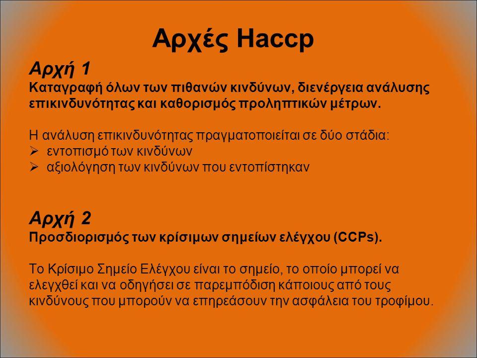 Αρχές Haccp Αρχή 1 Καταγραφή όλων των πιθανών κινδύνων, διενέργεια ανάλυσης επικινδυνότητας και καθορισμός προληπτικών μέτρων. Η ανάλυση επικινδυνότητ