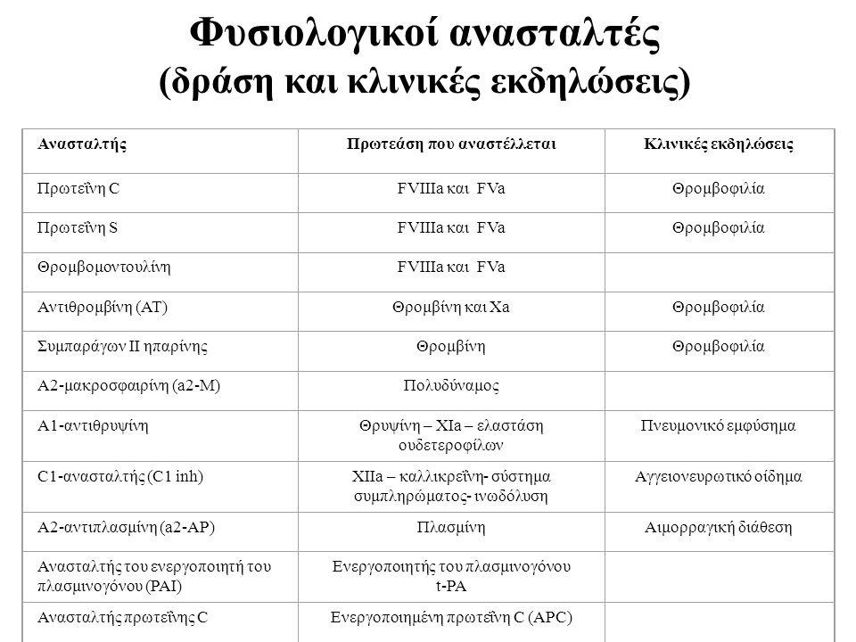 Φυσιολογικοί ανασταλτές (δράση και κλινικές εκδηλώσεις) ΑνασταλτήςΠρωτεάση που αναστέλλεταιΚλινικές εκδηλώσεις Πρωτεΐνη CFVIIIa και FVaΘρομβοφιλία Πρωτεΐνη SFVIIIa και FVaΘρομβοφιλία ΘρομβομοντουλίνηFVIIIa και FVa Αντιθρομβίνη (AT)Θρομβίνη και XaΘρομβοφιλία Συμπαράγων ΙΙ ηπαρίνηςΘρομβίνηΘρομβοφιλία Α2-μακροσφαιρίνη (a2-M)Πολυδύναμος Α1-αντιθρυψίνηΘρυψίνη – XIa – ελαστάση ουδετεροφίλων Πνευμονικό εμφύσημα C1-ανασταλτής (C1 inh)XIIa – καλλικρεΐνη- σύστημα συμπληρώματος- ινωδόλυση Αγγειονευρωτικό οίδημα Α2-αντιπλασμίνη (a2-AP)ΠλασμίνηΑιμορραγική διάθεση Ανασταλτής του ενεργοποιητή του πλασμινογόνου (PAI) Ενεργοποιητής του πλασμινογόνου t-PA Ανασταλτής πρωτεΐνης CΕνεργοποιημένη πρωτεΐνη C (APC)