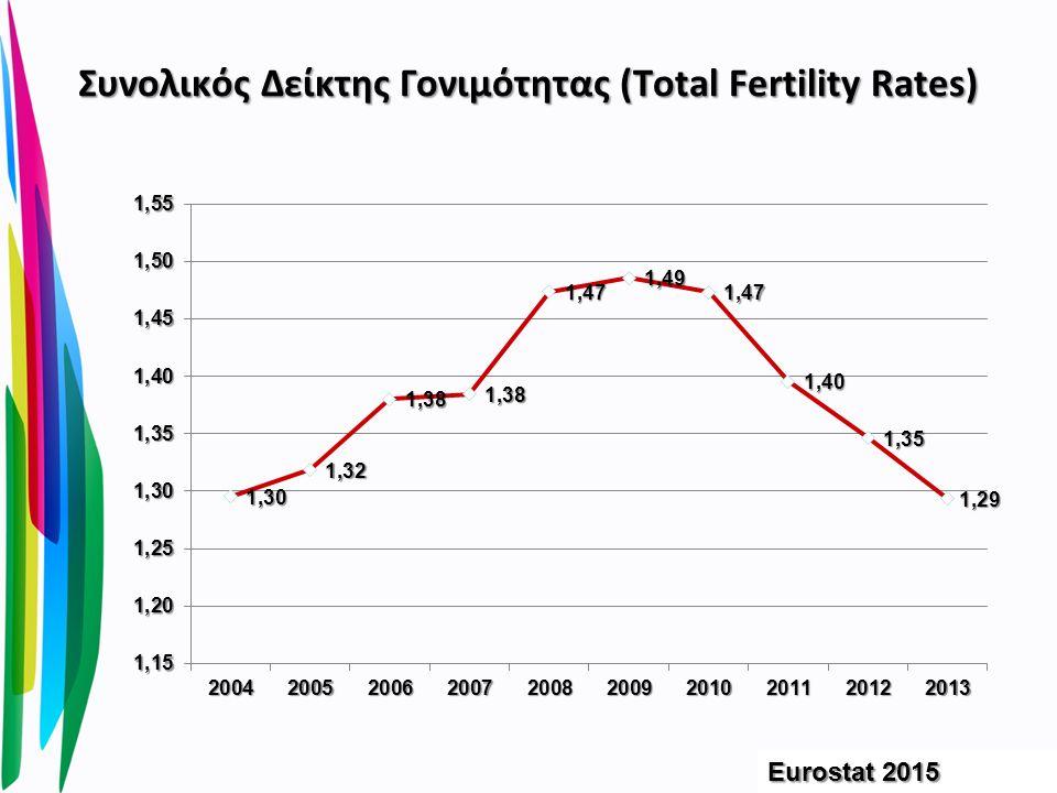 Συνολικός Δείκτης Γονιμότητας (Total Fertility Rates) Eurostat 2015