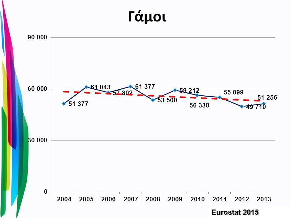 Γάμοι Eurostat 2015