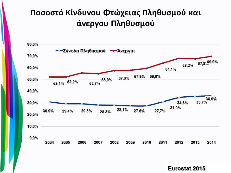 Ποσοστό Κίνδυνου Φτώχειας Πληθυσμού και άνεργου Πληθυσμού Eurostat 2015