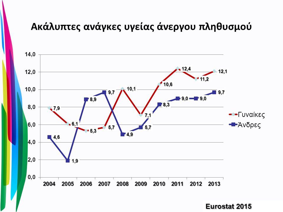 Ακάλυπτες ανάγκες υγείας άνεργου πληθυσμού Eurostat 2015