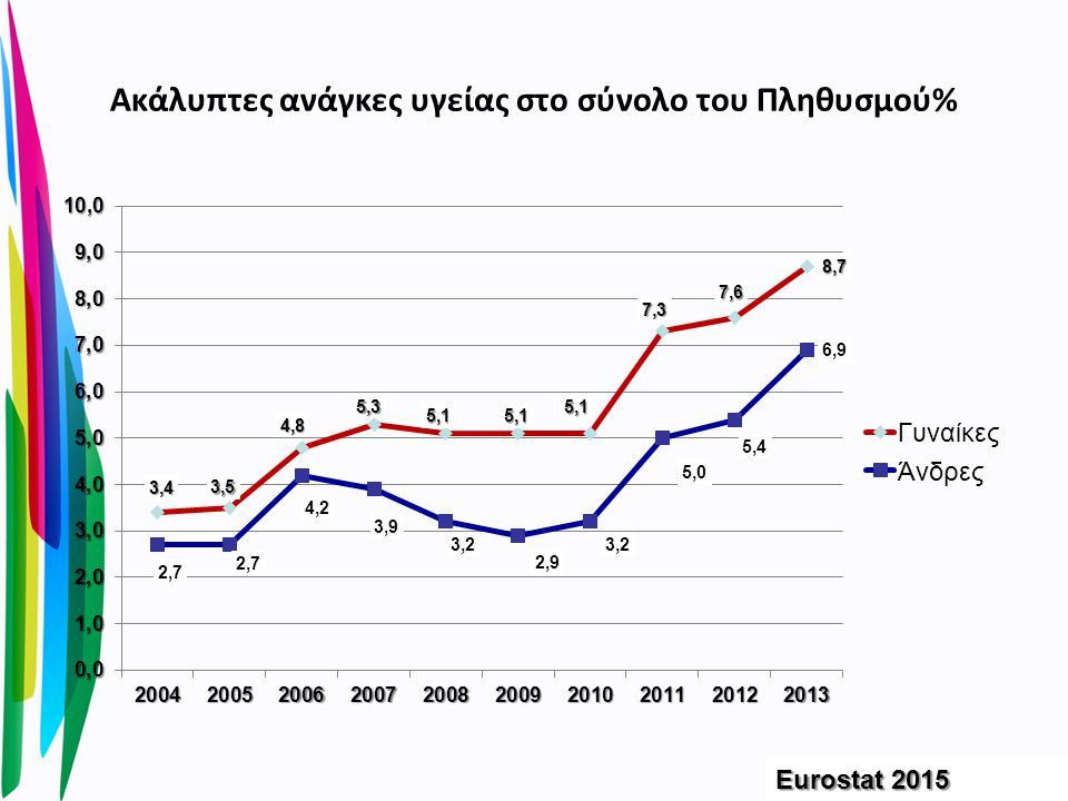 Ακάλυπτες ανάγκες υγείας στο σύνολο του Πληθυσμού% Eurostat 2015