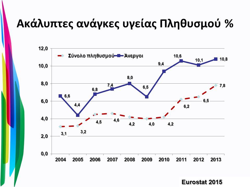 Ακάλυπτες ανάγκες υγείας Πληθυσμού % Eurostat 2015