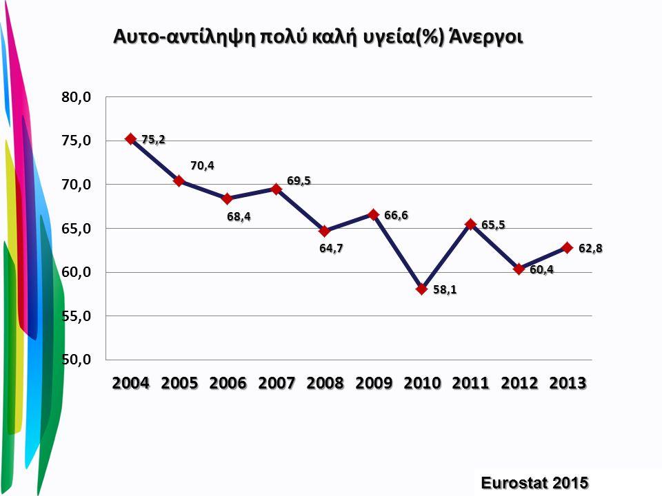 Αυτο-αντίληψη πολύ καλή υγεία(%) Άνεργοι Eurostat 2015