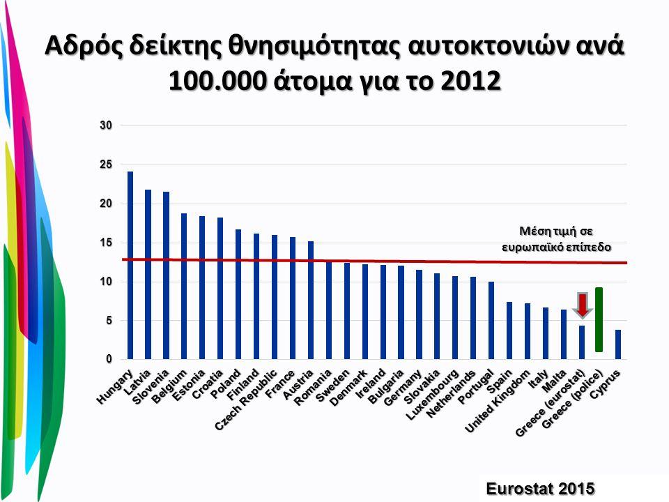 Αδρός δείκτης θνησιμότητας αυτοκτονιών ανά 100.000 άτομα για το 2012 Eurostat 2015