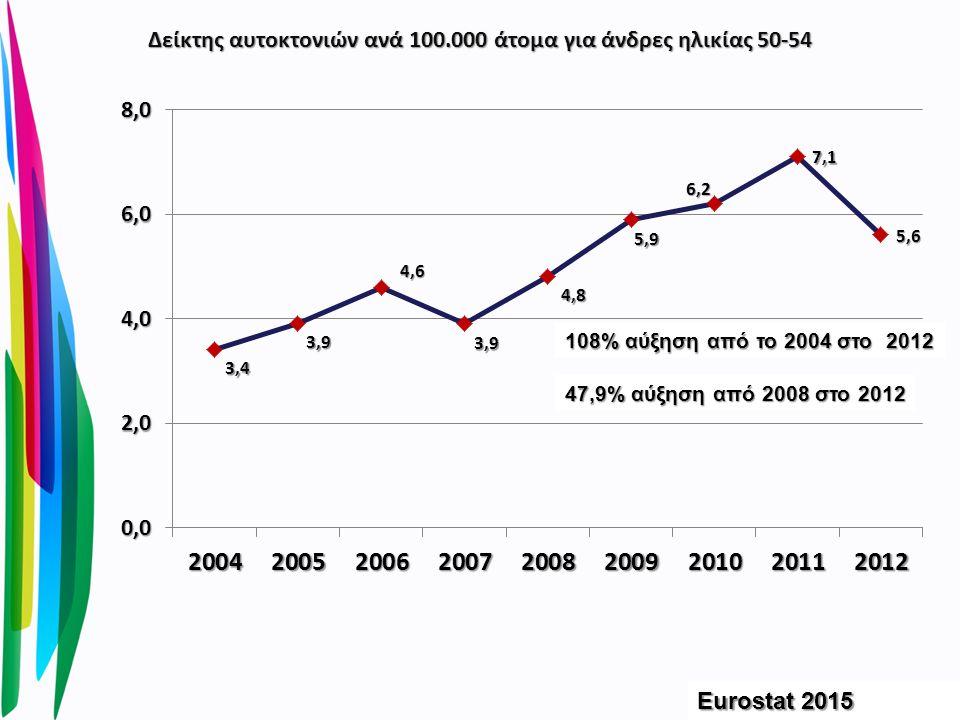 Δείκτης αυτοκτονιών ανά 100.000 άτομα για άνδρες ηλικίας 50-54 Eurostat 2015 47,9% αύξηση από 2008 στο 2012 108% αύξηση από το 2004 στο 2012