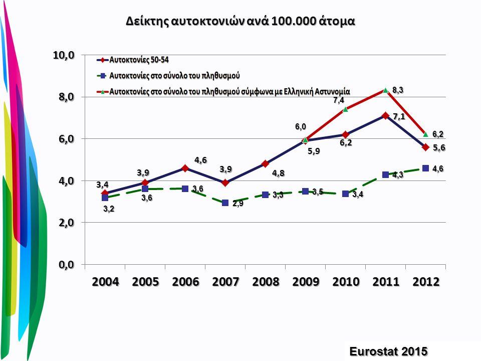 Δείκτης αυτοκτονιών ανά 100.000 άτομα Eurostat 2015