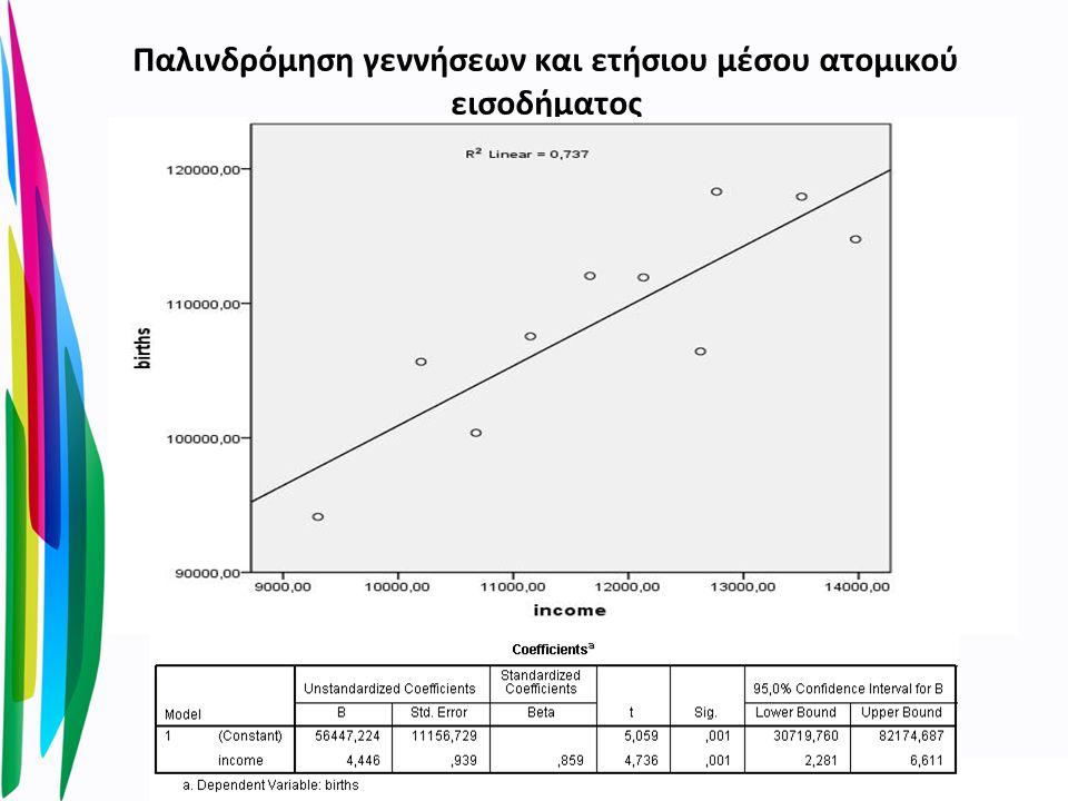 Παλινδρόμηση γεννήσεων και ετήσιου μέσου ατομικού εισοδήματος