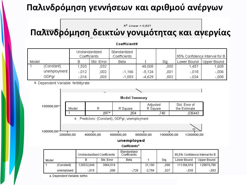 Παλινδρόμηση γεννήσεων και αριθμού ανέργων Παλινδρόμηση δεικτών γονιμότητας και ανεργίας