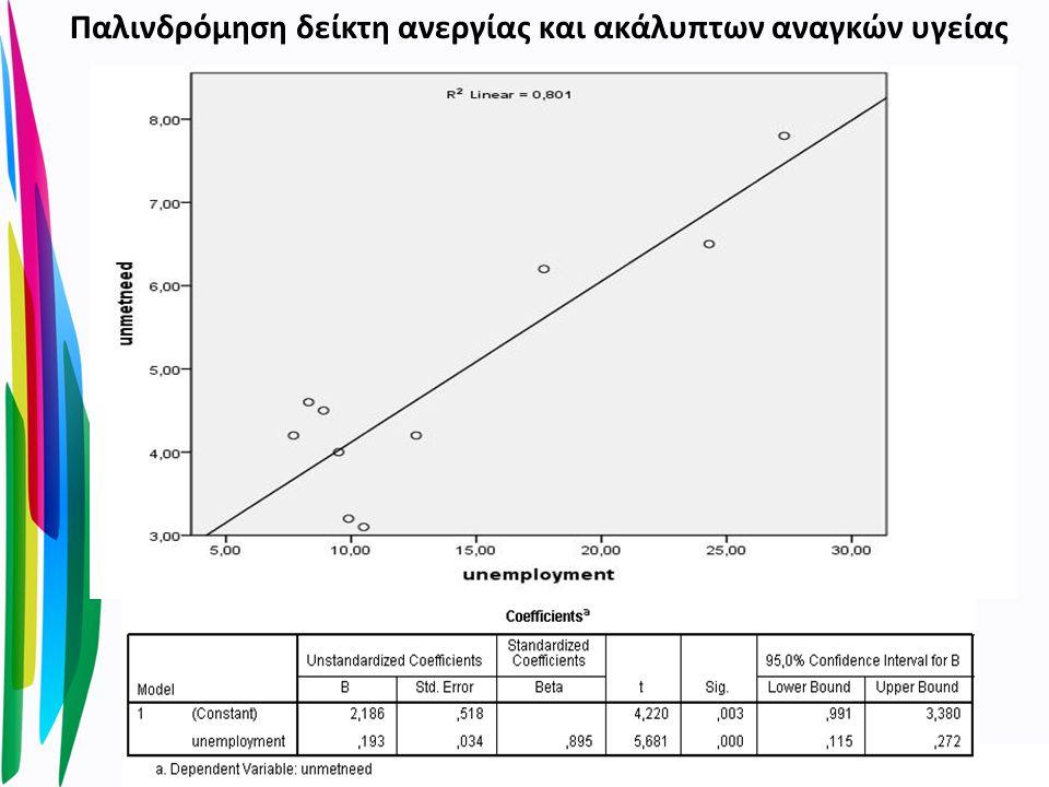 Παλινδρόμηση δείκτη ανεργίας και ακάλυπτων αναγκών υγείας