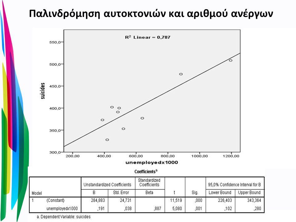 Παλινδρόμηση αυτοκτονιών και αριθμού ανέργων