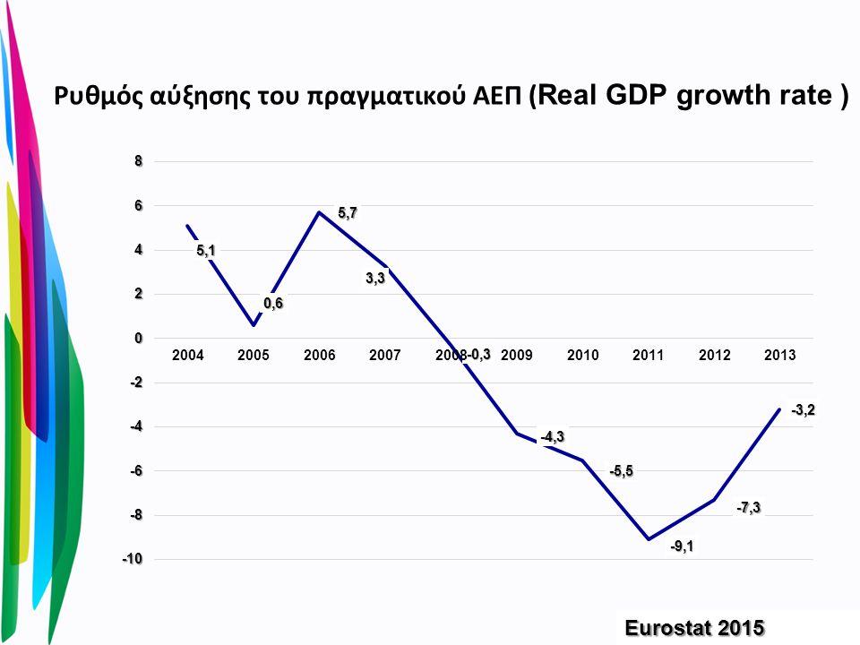 ΑΕΠ κατά κεφαλή σε ισοτιμίες αγοραστικής δύναμης (ΙΑΔ) (GDP per capita in PPS) Eurostat 2015