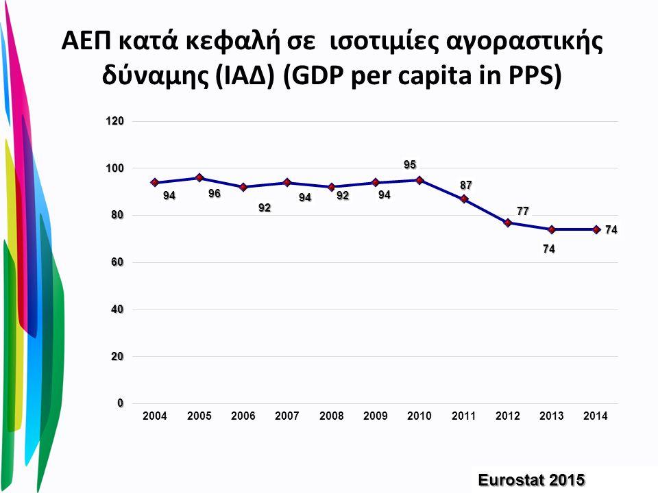 Με τη μείωση του μέσου ετήσιου εισοδήματος κατά 1000 ευρώ έχουμε μείωση των γεννήσεων πάνω από 4.000 παιδιά κατ' έτος.