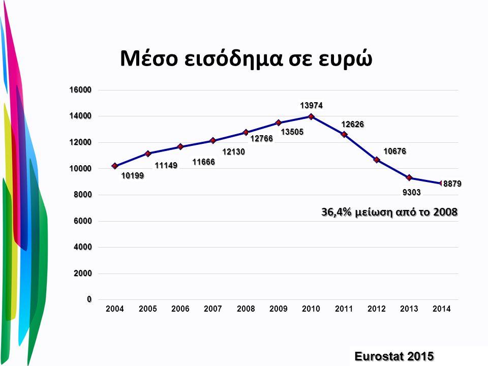 Μέσο εισόδημα σε ευρώ Eurostat 2015 36,4% μείωση από το 2008