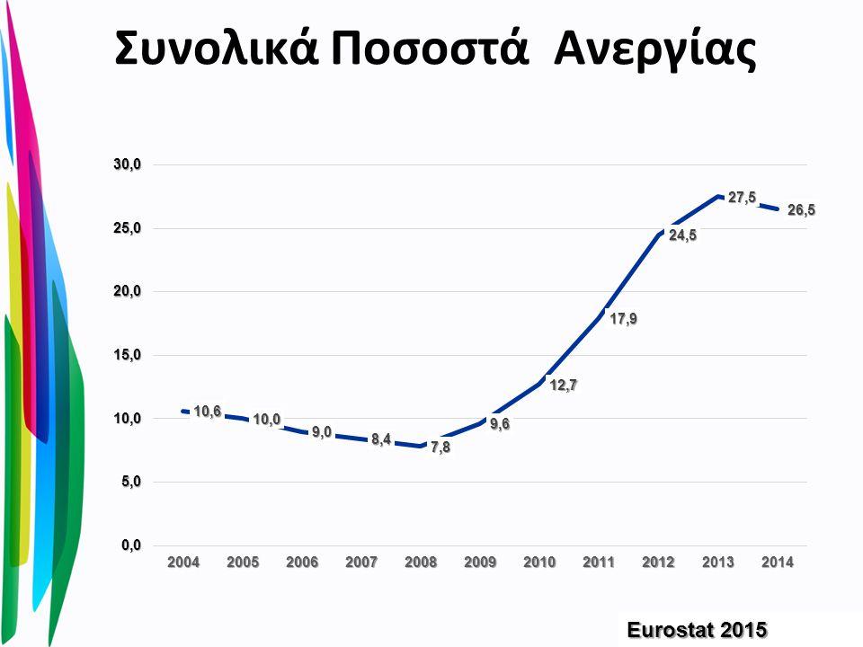 Συνολικά Ποσοστά Ανεργίας Eurostat 2015