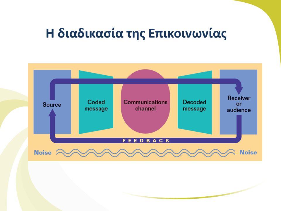 Βήματα ανάπτυξης αποτελεσματικής επικοινωνίας Επιλογή αγοράς-στόχου Στόχος επικοινωνίας Σχεδιασμός μηνύματος Επιλογή μέσων επικοινωνίας (προσωπικά – WOM, και μη προσωπικά κανάλια - μμε, διαδίκτυο, εκθέσεις) Επιλογή της πηγής του μηνύματος (μμε, χρήση προσωπικοτήτων, ιστοτοπος) Ανατροφοδότηση (feedback), επίδραση μηνύματος