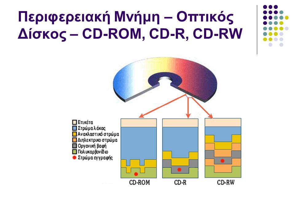 Περιφερειακή Μνήμη – Οπτικός Δίσκος – CD-ROM, CD-R, CD-RW