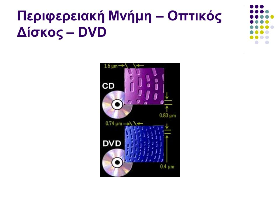 Περιφερειακή Μνήμη – Οπτικός Δίσκος – DVD