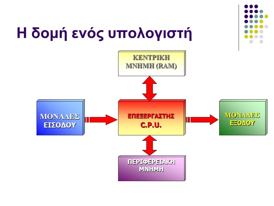 Η Αρχιτεκτονική του Η/Υ Υλικό: σύνολο ηλεκτρονικών τμημάτων του Η/Υ, όπως ηλεκτρονικά κυκλώματα, μονάδες δίσκων, εκτυπωτές, οθόνες, πληκτρολόγια κ.α.