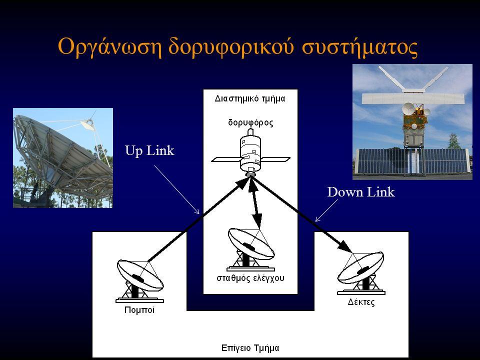 Οργάνωση δορυφορικού συστήματος Down Link Up Link