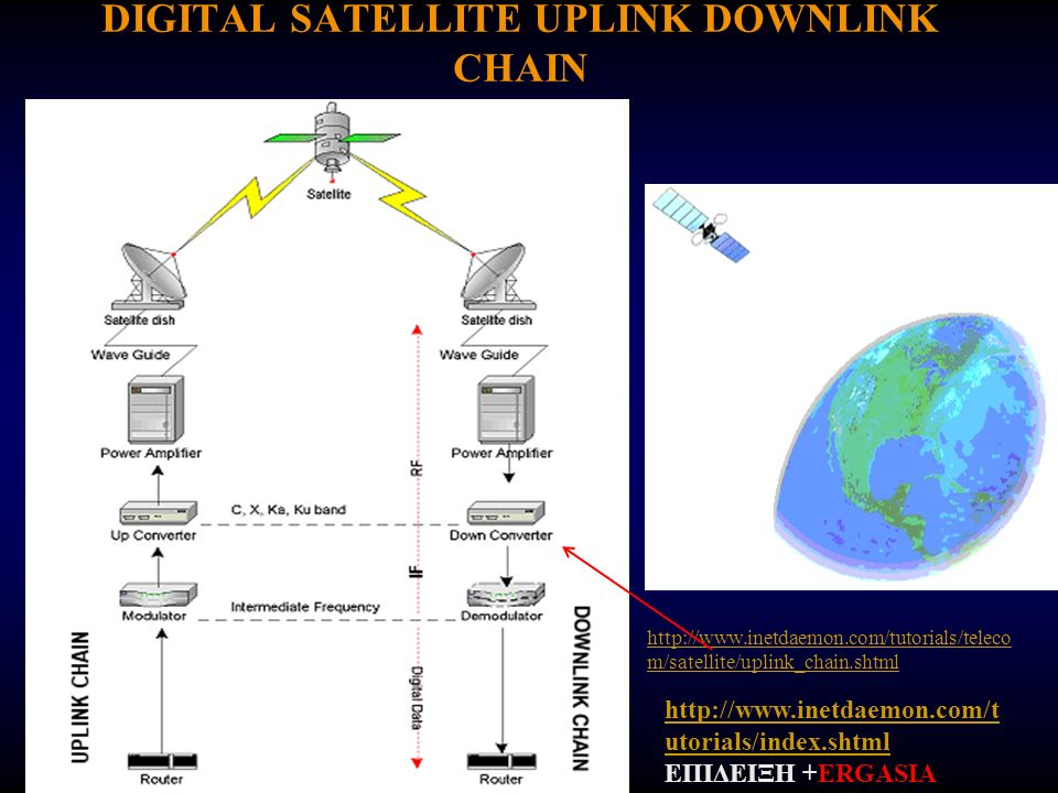 DIGITAL SATELLITE UPLINK DOWNLINK CHAIN http://www.inetdaemon.com/tutorials/teleco m/satellite/uplink_chain.shtml http://www.inetdaemon.com/t utorials
