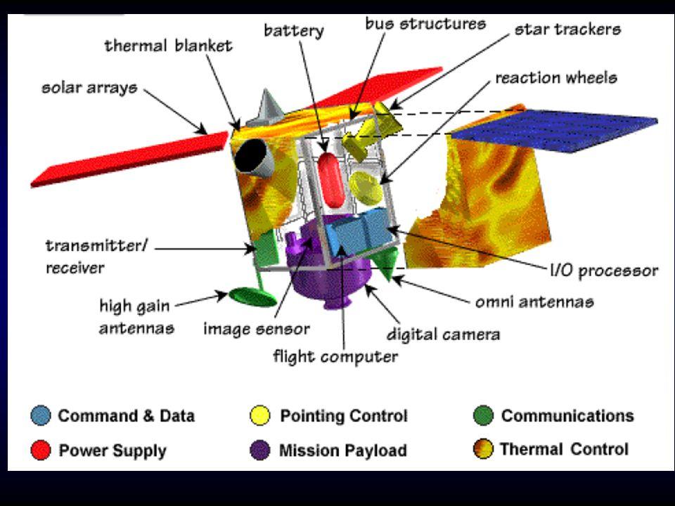 http://www.esa.int/Our_Activities/La unchers/Launch_vehicles/Ariane_5_ ECA2 http://www.esa.int/Our_Activities/ Launchers/building_a_launcher_a nimationhttp://www.esa.int/Our_Activities/ Launchers/building_a_launcher_a nimation Συνθεση