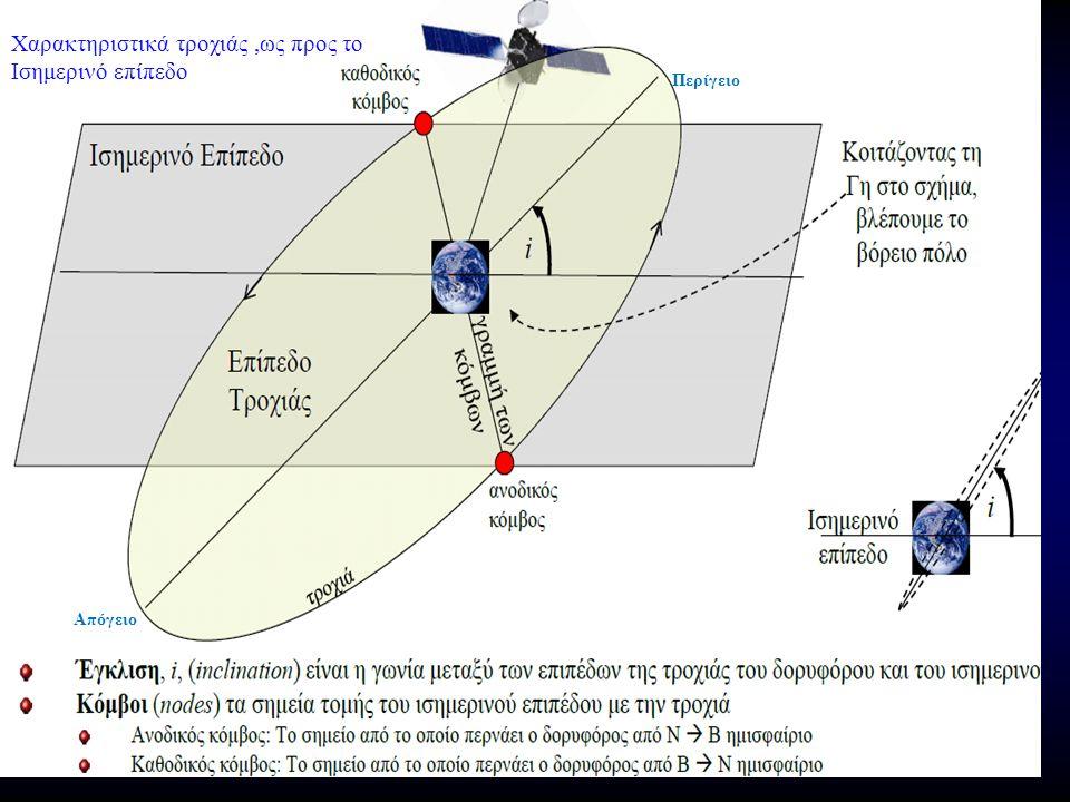 Χαρακτηριστικά τροχιάς,ως προς το Ισημερινό επίπεδο Περίγειο Απόγειο