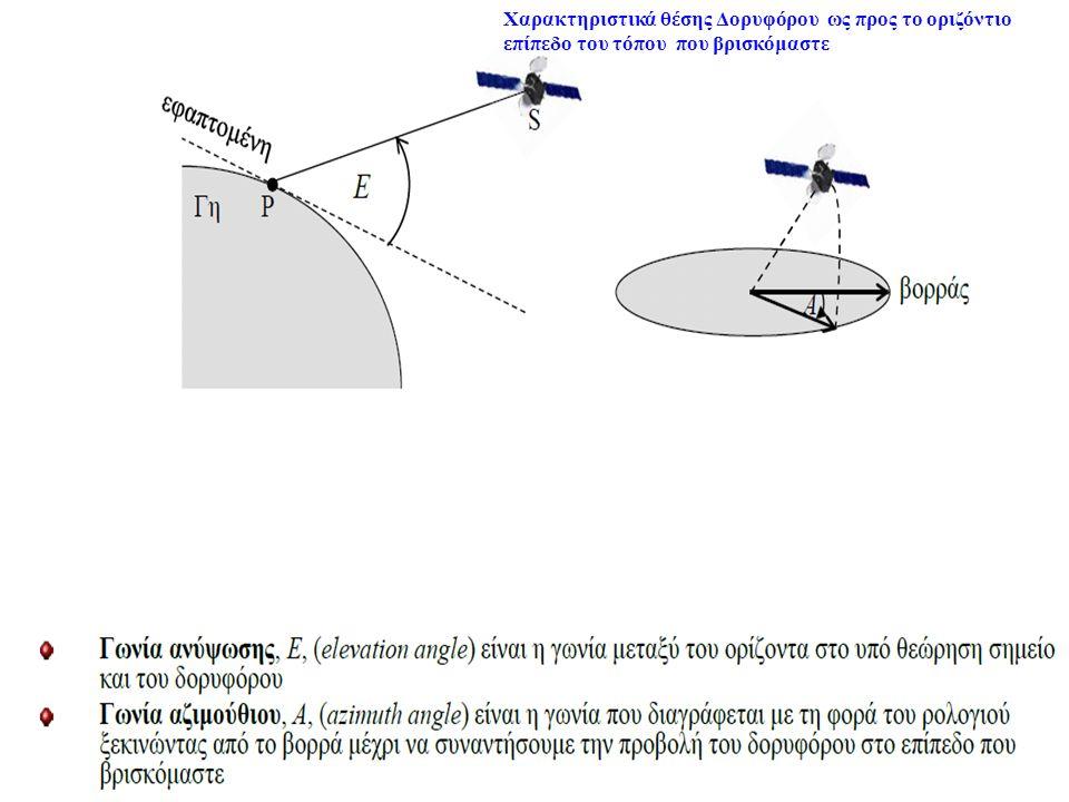 Χαρακτηριστικά θέσης Δορυφόρου ως προς το οριζόντιο επίπεδο του τόπου που βρισκόμαστε