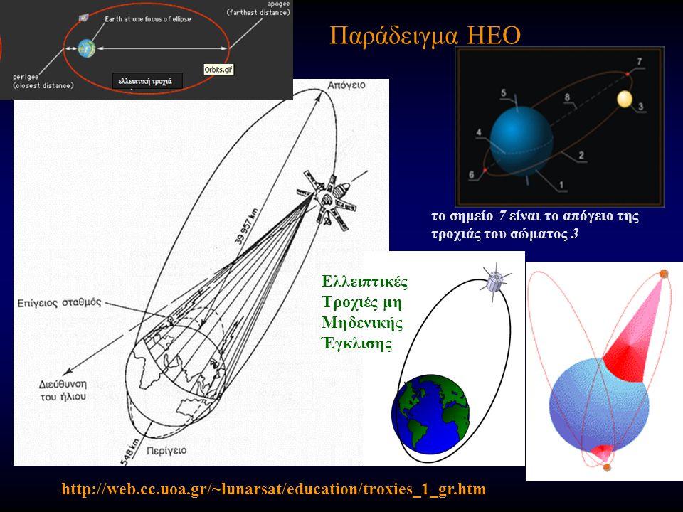 Παράδειγμα HEO http://web.cc.uoa.gr/~lunarsat/education/troxies_1_gr.htm το σημείο 7 είναι το απόγειο της τροχιάς του σώματος 3 Ελλειπτικές Τροχιές μη Μηδενικής Έγκλισης
