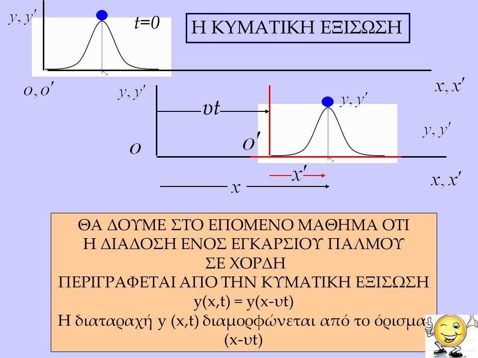 υtυt H KYMATIKH EΞΙΣΩΣΗ t=0 ΘΑ ΔΟΥΜΕ ΣΤΟ ΕΠΟΜΕΝΟ ΜΑΘΗΜΑ ΟΤΙ H ΔΙΑΔΟΣΗ ΕΝΟΣ ΕΓΚΑΡΣΙΟΥ ΠΑΛΜΟΥ ΣΕ ΧΟΡΔΗ ΠΕΡΙΓΡΑΦΕΤΑΙ ΑΠΟ ΤΗΝ ΚΥΜΑΤΙΚΗ ΕΞΙΣΩΣΗ y(x,t) = y(x-υt) H διαταραχή y (x,t) διαμορφώνεται από το όρισμα: (x-υt)