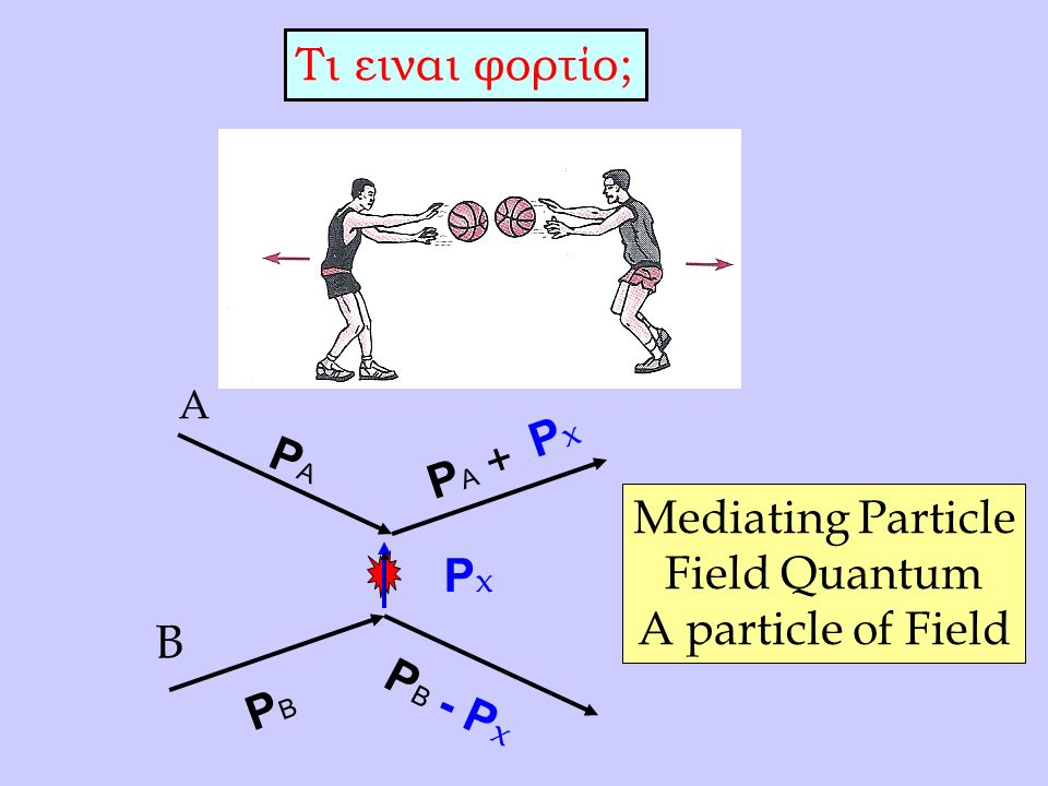 Τι ειναι φορτίο; Α Β PAPA PBPB PxPx PAPA + PxPx PBPB - P x Mediating Particle Field Quantum A particle of Field