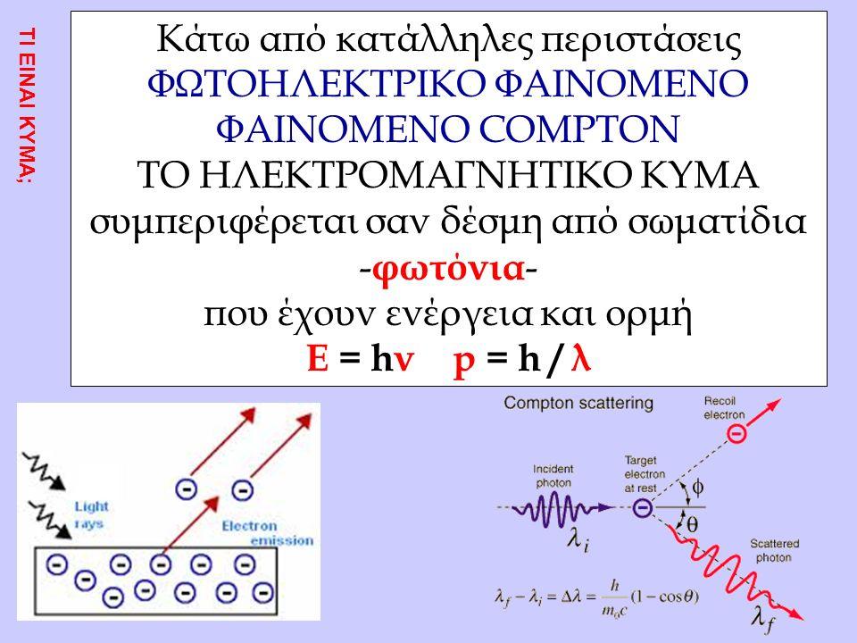 Κάτω από κατάλληλες περιστάσεις ΦΩΤΟΗΛΕΚΤΡΙΚΟ ΦΑΙΝΟΜΕΝΟ ΦΑΙΝΟΜΕΝΟ COMPTON ΤΟ ΗΛΕΚΤΡΟΜΑΓΝΗΤΙΚΟ ΚΥΜΑ συμπεριφέρεται σαν δέσμη από σωματίδια - φωτόνια - που έχουν ενέργεια και ορμή Ε = hν p = h / λ ΤΙ ΕΙΝΑΙ ΚΥΜΑ;