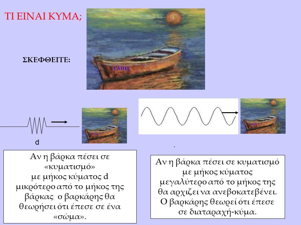 Αν η βάρκα πέσει σε κυματισμό με μήκος κύματος μεγαλύτερο από το μήκος της θα αρχιζει να ανεβοκατεβένει.