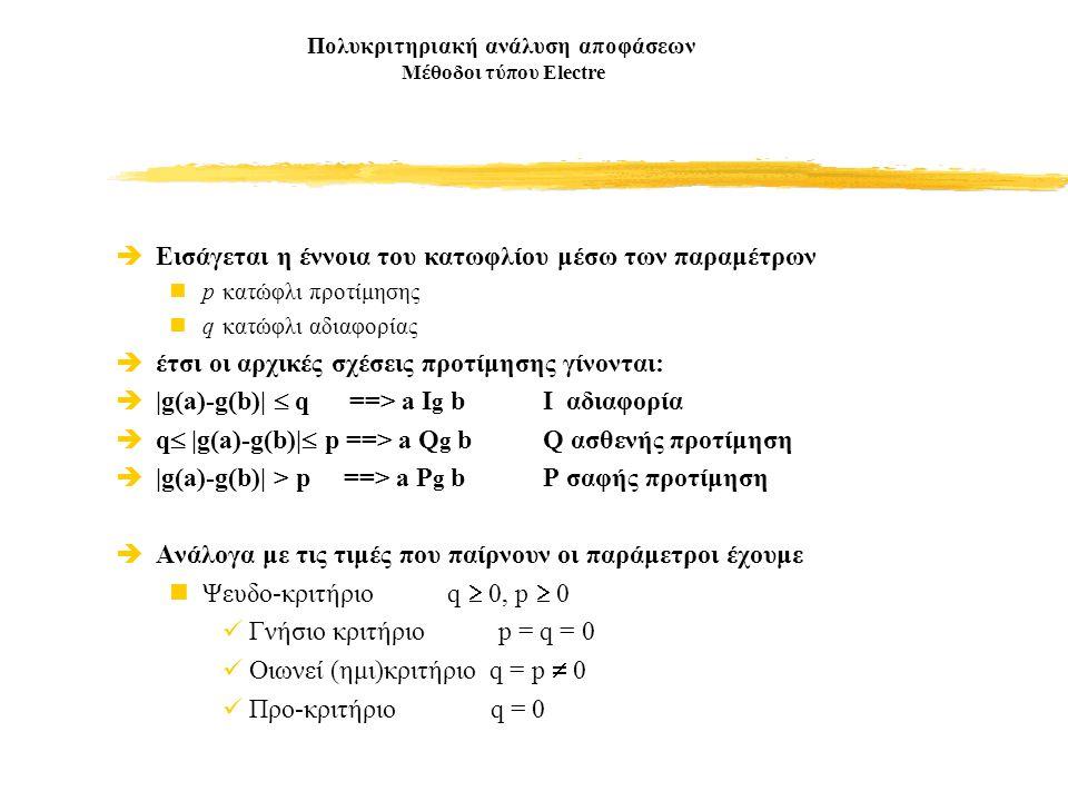 Πολυκριτηριακή ανάλυση αποφάσεων Μέθοδοι τύπου Electre  Εισάγεται η έννοια του κατωφλίου μέσω των παραμέτρων p κατώφλι προτίμησης q κατώφλι αδιαφορίας  έτσι οι αρχικές σχέσεις προτίμησης γίνονται:  |g(a)-g(b)|  q ==> a I g bI αδιαφορία  q  |g(a)-g(b)|  p ==> a Q g bQ ασθενής προτίμηση  |g(a)-g(b)| > p ==> a P g bP σαφής προτίμηση  Ανάλογα με τις τιμές που παίρνουν οι παράμετροι έχουμε Ψευδο-κριτήριο q  0, p  0 Γνήσιο κριτήριο p = q = 0 Οιωνεί (ημι)κριτήριο q = p  0 Προ-κριτήριο q = 0