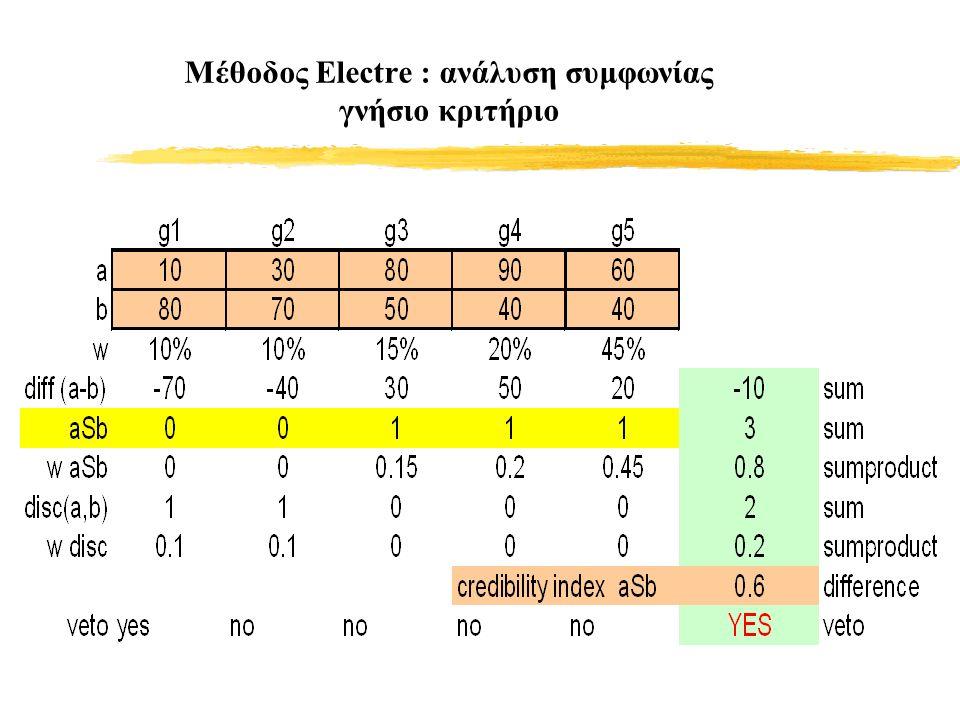 Μέθοδος Electre : ανάλυση συμφωνίας γνήσιο κριτήριο
