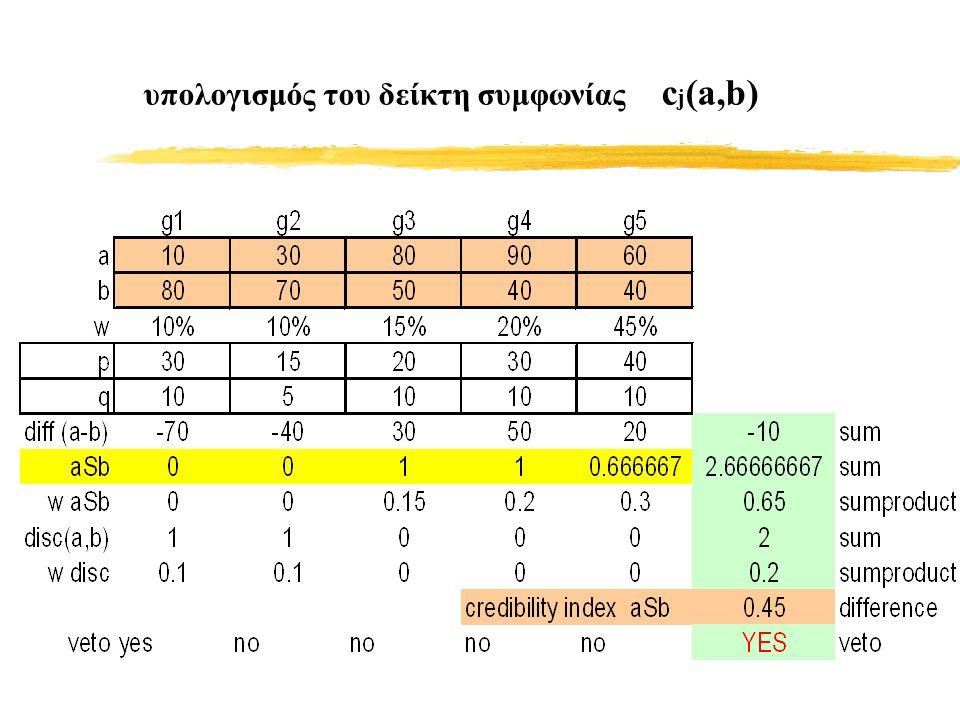 υπολογισμός του δείκτη συμφωνίας c j (a,b)