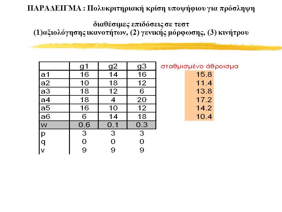 ΠΑΡΑΔΕΙΓΜΑ : Πολυκριτηριακή κρίση υποψήφιου για πρόσληψη διαθέσιμες επιδόσεις σε τεστ (1)αξιολόγησης ικανοτήτων, (2) γενικής μόρφωσης, (3) κινήτρου