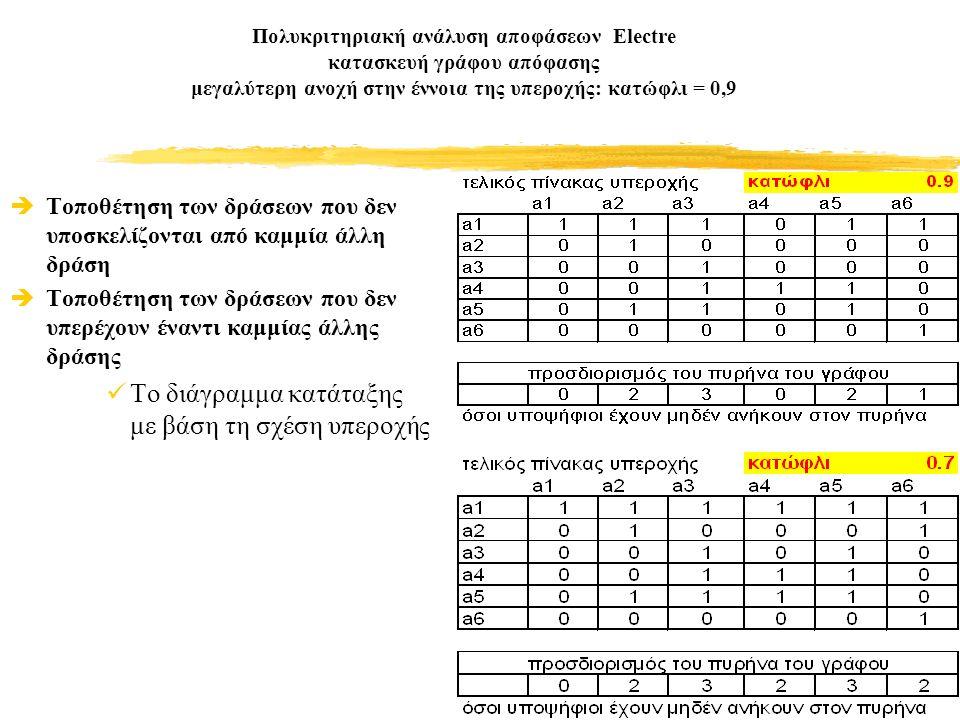Πολυκριτηριακή ανάλυση αποφάσεων Electre κατασκευή γράφου απόφασης μεγαλύτερη ανοχή στην έννοια της υπεροχής: κατώφλι = 0,9  Τοποθέτηση των δράσεων που δεν υποσκελίζονται από καμμία άλλη δράση  Τοποθέτηση των δράσεων που δεν υπερέχουν έναντι καμμίας άλλης δράσης Το διάγραμμα κατάταξης με βάση τη σχέση υπεροχής
