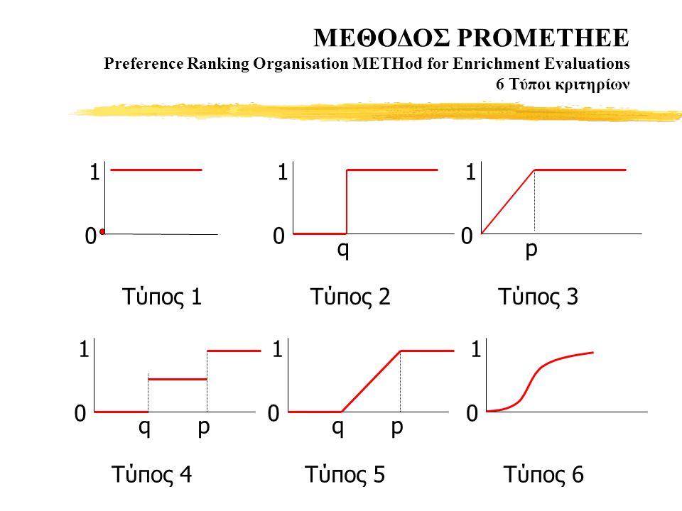 MΕΘΟΔΟΣ PROMETHEE Preference Ranking Organisation METHod for Enrichment Evaluations 6 Τύποι κριτηρίων q 1 0 Tύπος 2 qp 1 0 Tύπος 5 1 0 Tύπος 1 qp 1 0 Tύπος 4 p 1 0 Tύπος 3 0 1 Tύπος 6