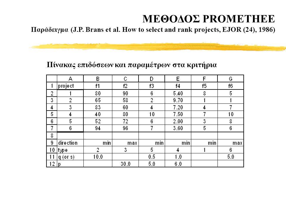 MΕΘΟΔΟΣ PROMETHEE Παράδειγμα (J.P. Brans et al.