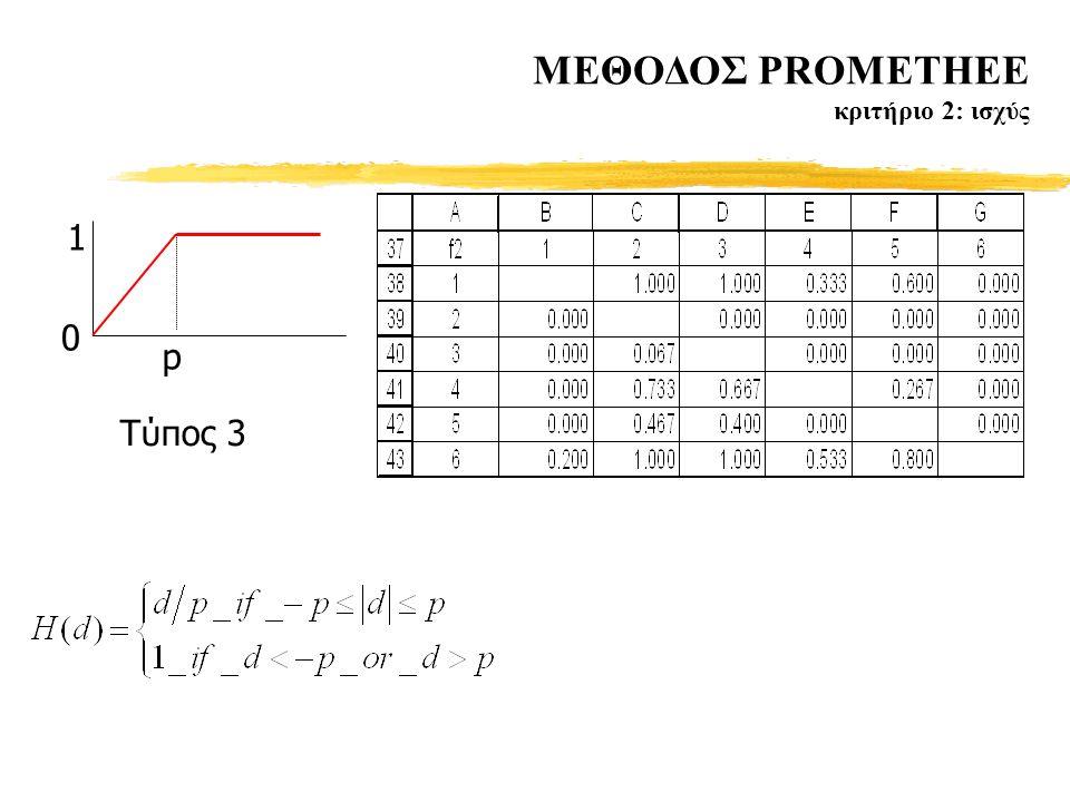 MΕΘΟΔΟΣ PROMETHEE κριτήριο 2: ισχύς p 1 0 Tύπος 3