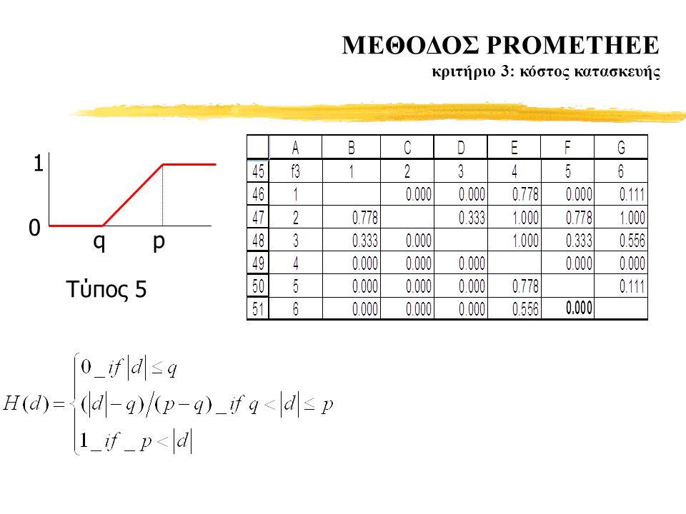 MΕΘΟΔΟΣ PROMETHEE κριτήριο 3: κόστος κατασκευής qp 1 0 Tύπος 5