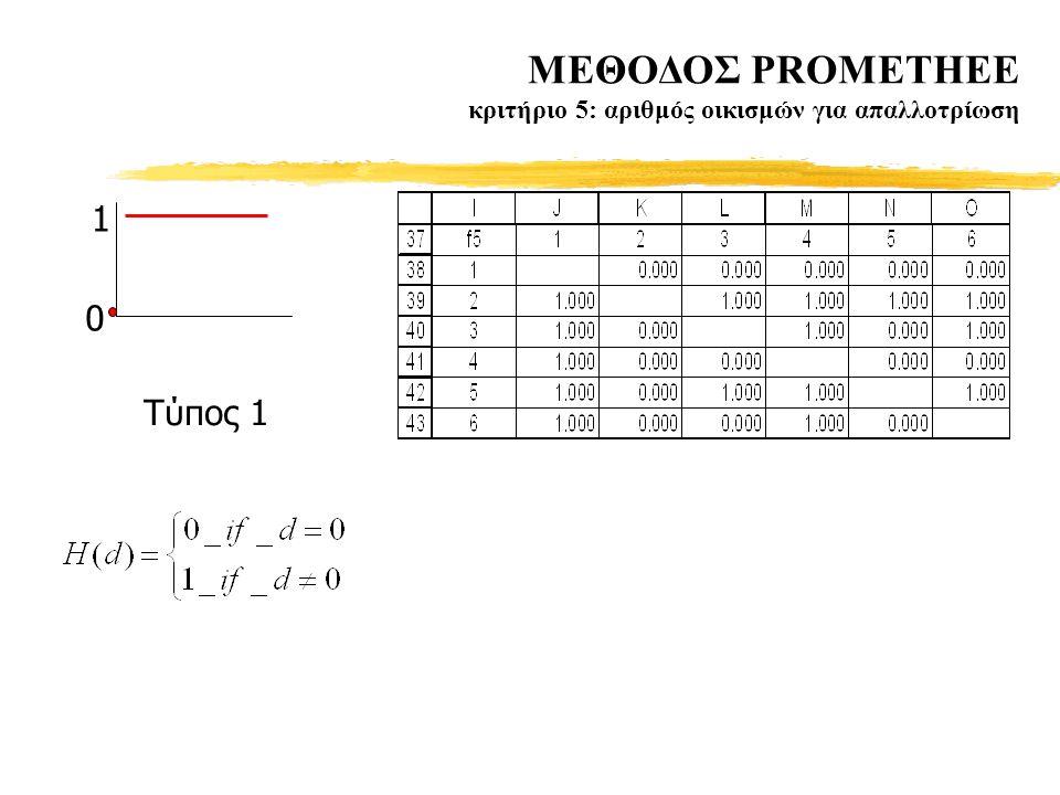 MΕΘΟΔΟΣ PROMETHEE κριτήριο 5: αριθμός οικισμών για απαλλοτρίωση 1 0 Tύπος 1