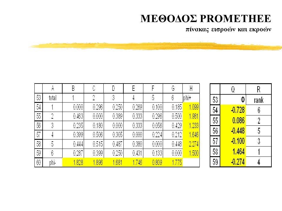 MΕΘΟΔΟΣ PROMETHEE πίνακας εισροών και εκροών