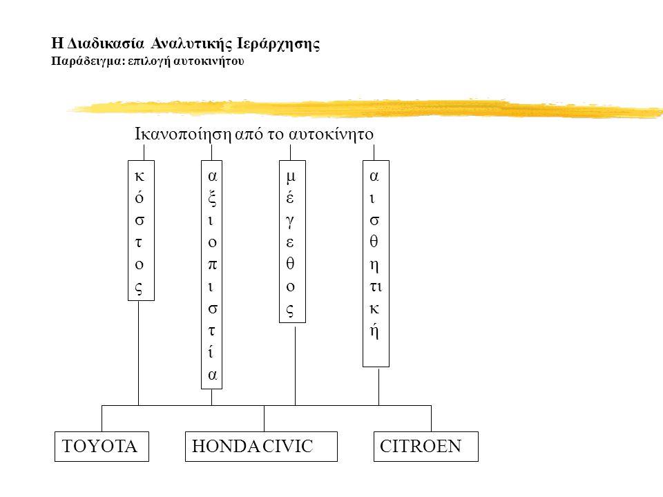 Η Διαδικασία Αναλυτικής Ιεράρχησης Παράδειγμα: επιλογή αυτοκινήτου Ικανοποίηση από το αυτοκίνητο κόστοςκόστος αξιοπιστίααξιοπιστία α ι σ θ η τι κ ή μέγεθοςμέγεθος TOYOTAHONDA CIVICCITROEN