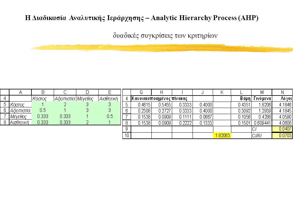 Η Διαδικασία Αναλυτικής Ιεράρχησης – Analytic Hierarchy Process (AHP) δυαδικές συγκρίσεις των κριτηρίων