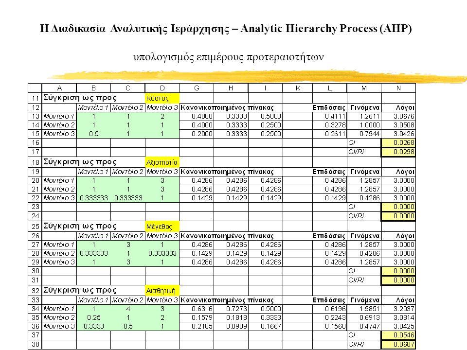 Η Διαδικασία Αναλυτικής Ιεράρχησης – Analytic Hierarchy Process (AHP) υπολογισμός επιμέρους προτεραιοτήτων